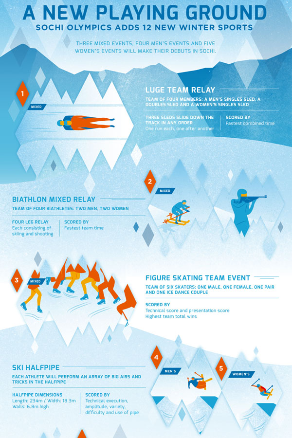 Sochi 2014 Winter Olympics Infographic Series