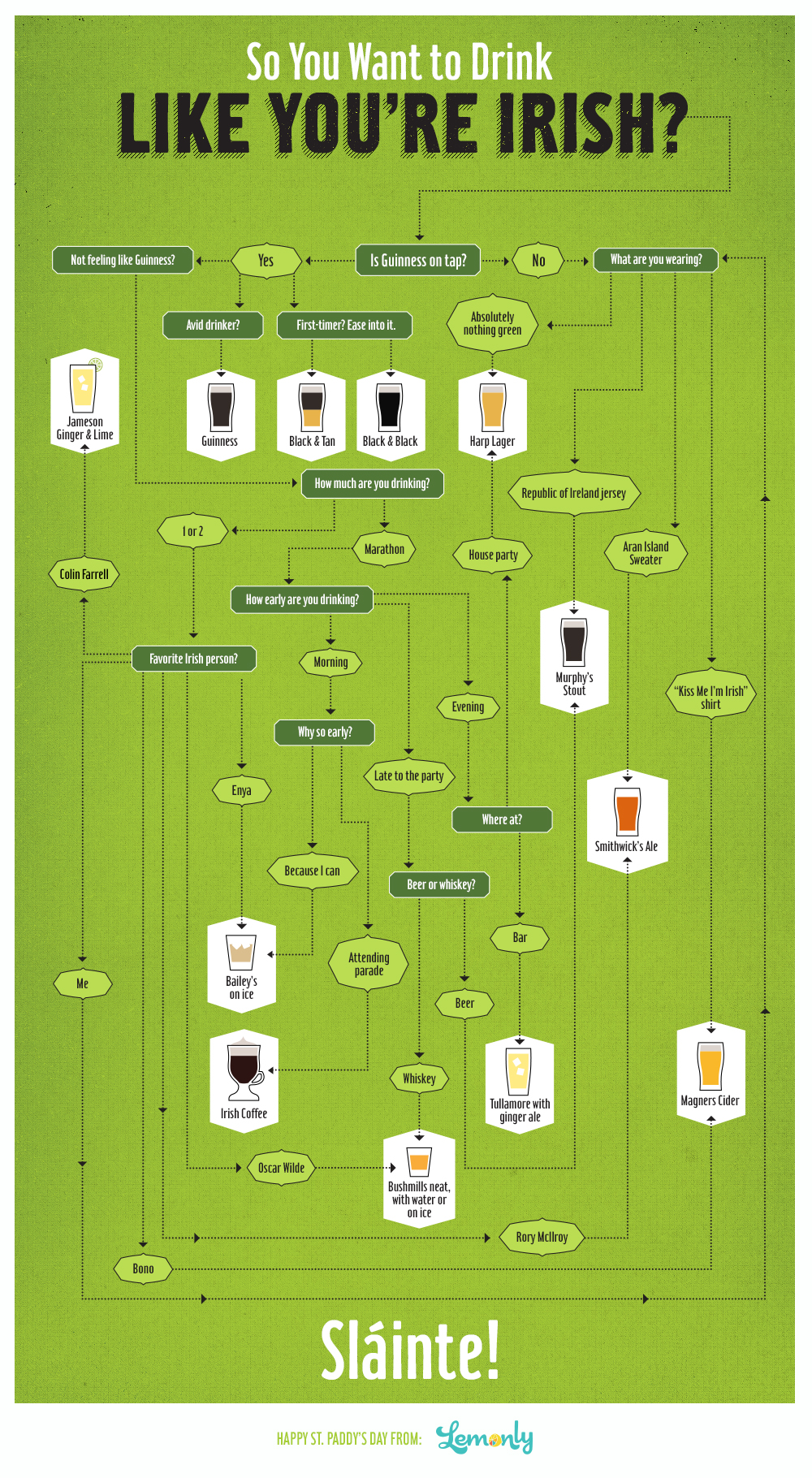 Drink Like You're Irish: A St. Patrick's Day Flowchart