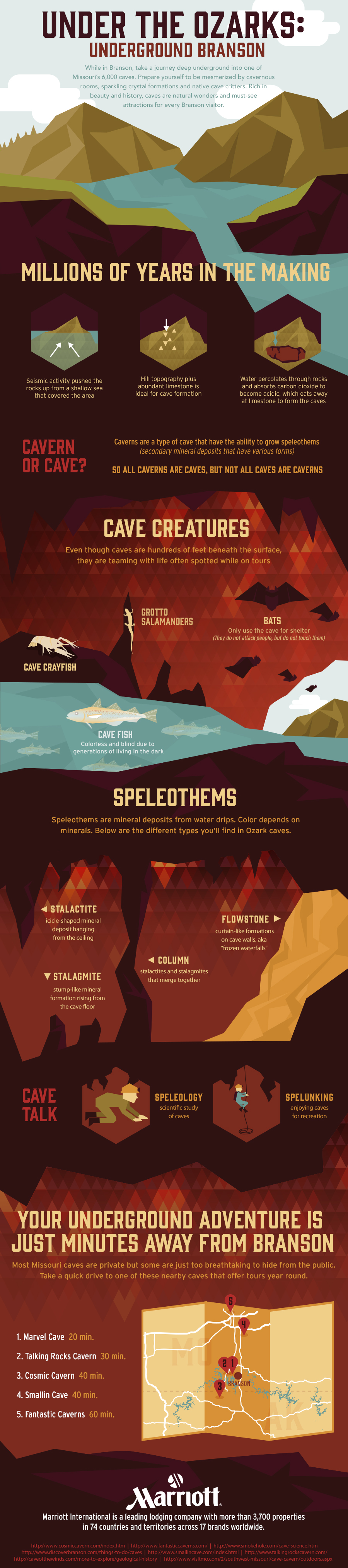 Under The Ozarks: Cave Facts