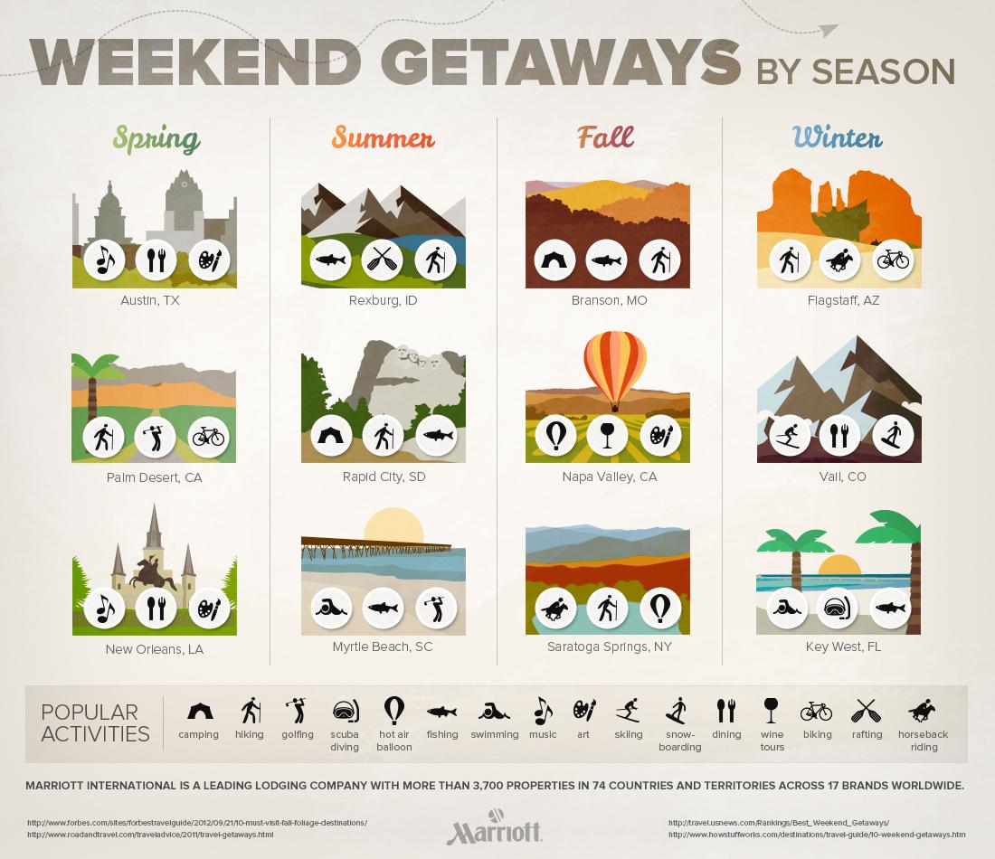 Weekend Getaways By Season