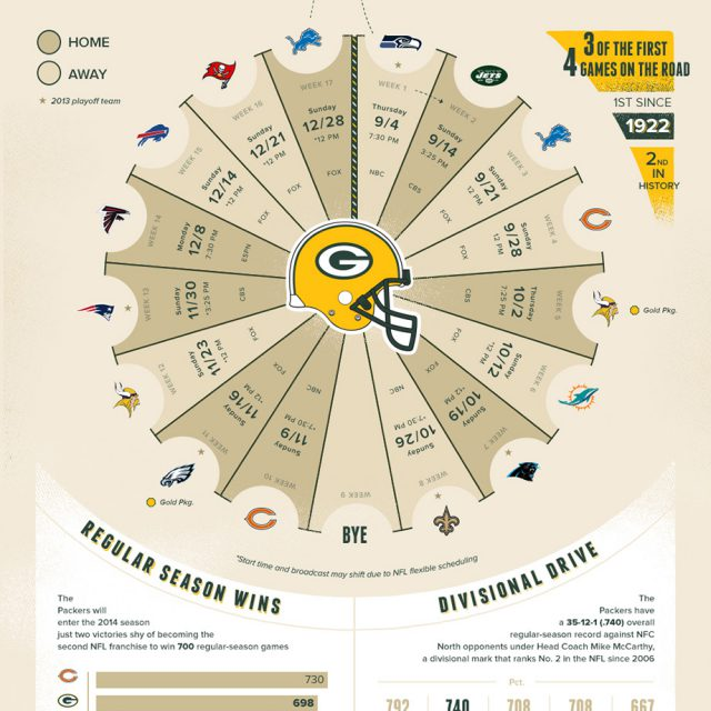 Green Bay Packers 2014 Schedule