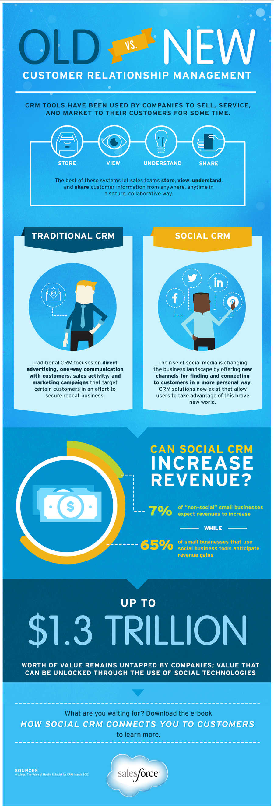 how can the information collected by a crm system be used to gain insight and boost a business profi Accuracy and cost effectiveness of core business activities enable better management of product, customer, employee, asset and  crm and other line-of-business (lob) systems through integration, organizations can further  improving the efficiency, accuracy and cost effectiveness of core business activities.
