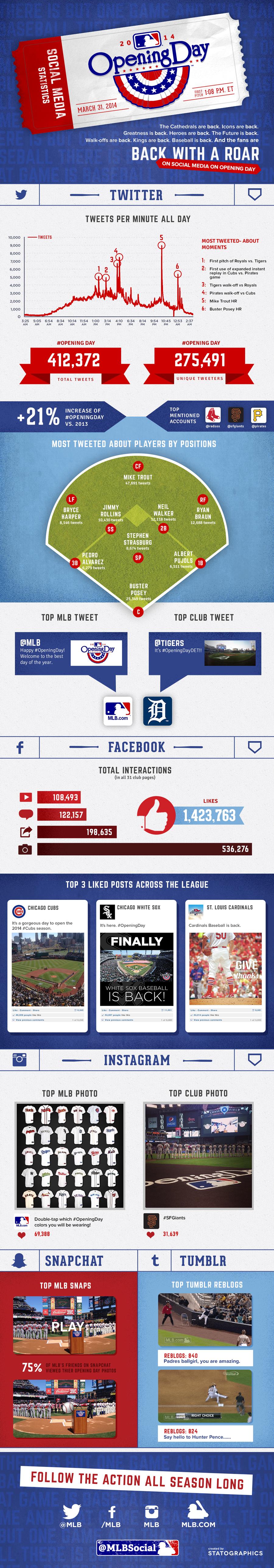 MLB Opening Day 2014 Social Media Stats