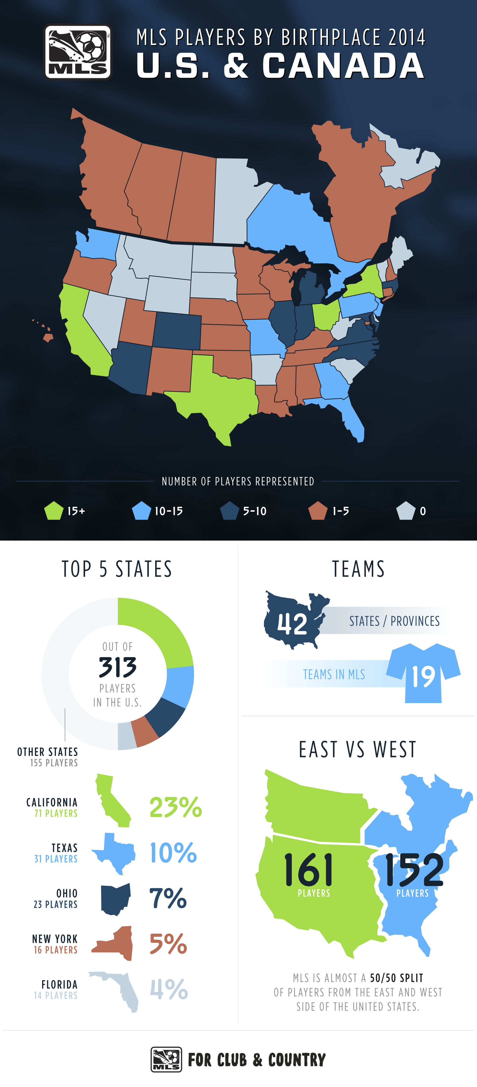 MLS Players By Birthplace In The U.S. And Canada