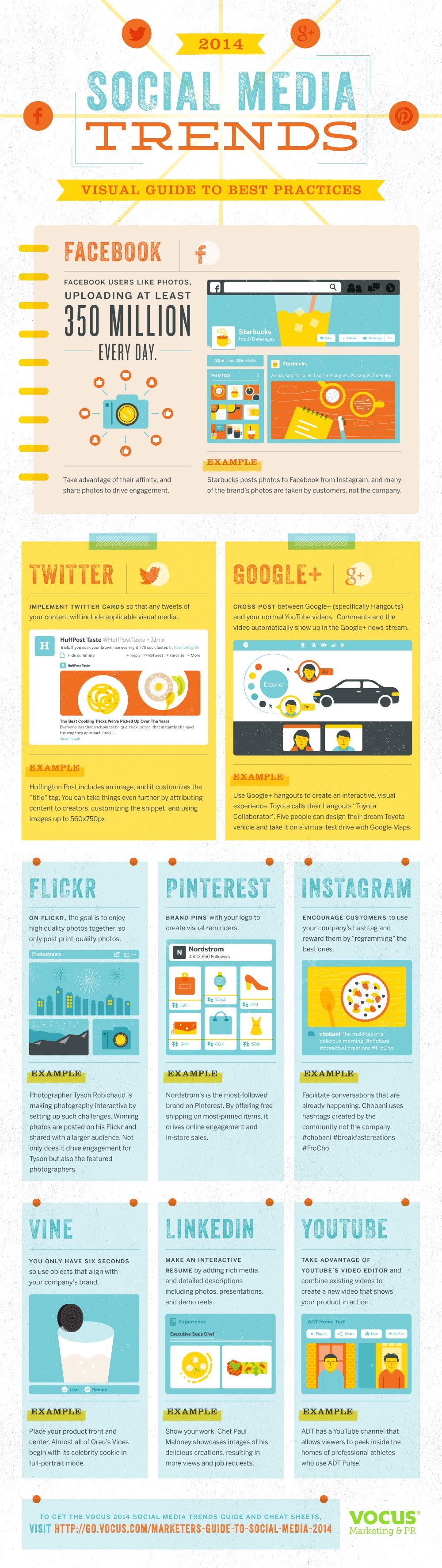 2014 Social Media Best Practices Visual Guide