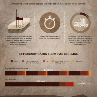 Pad Drilling: Innovation in the Oil and Gas Industry