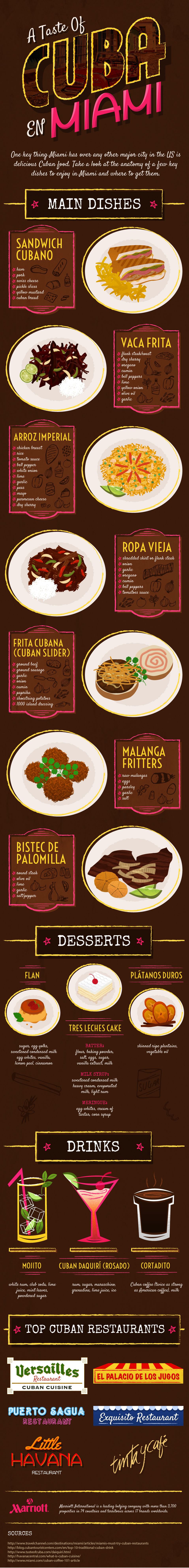 A Taste Of Cuba En Miami | Best Food Infographics