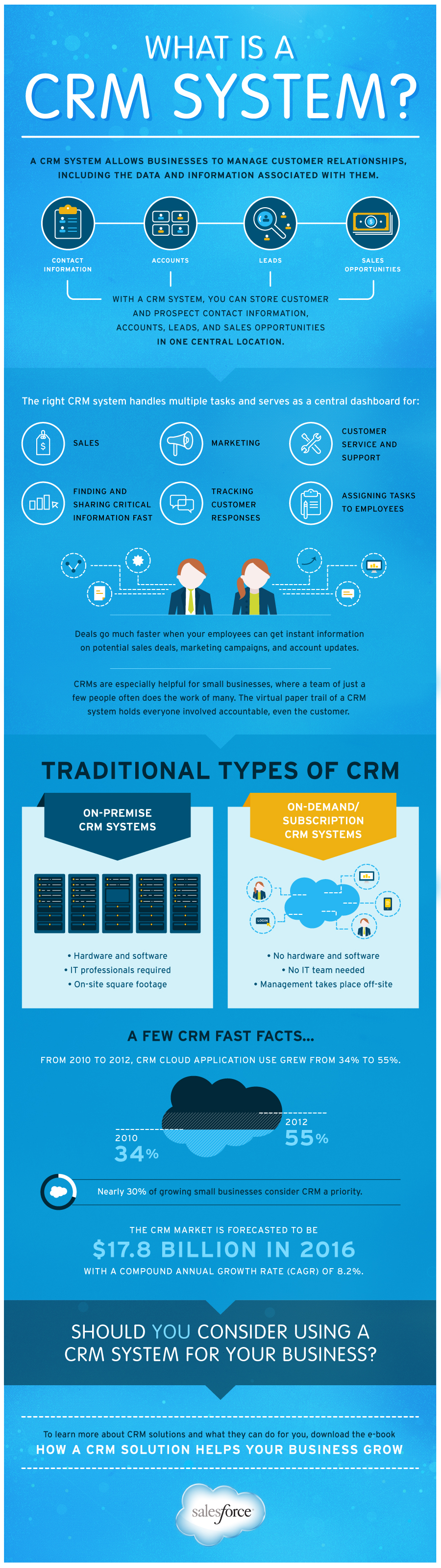 What Is A Crm System Lemonly Infographics