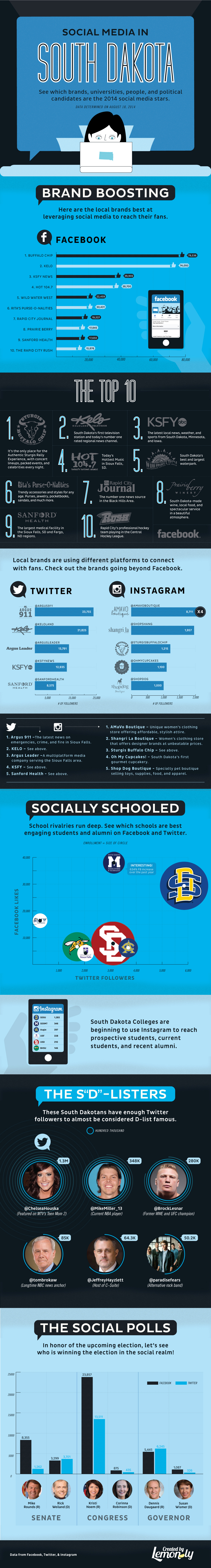 South Dakota Social Media All-Stars 2014
