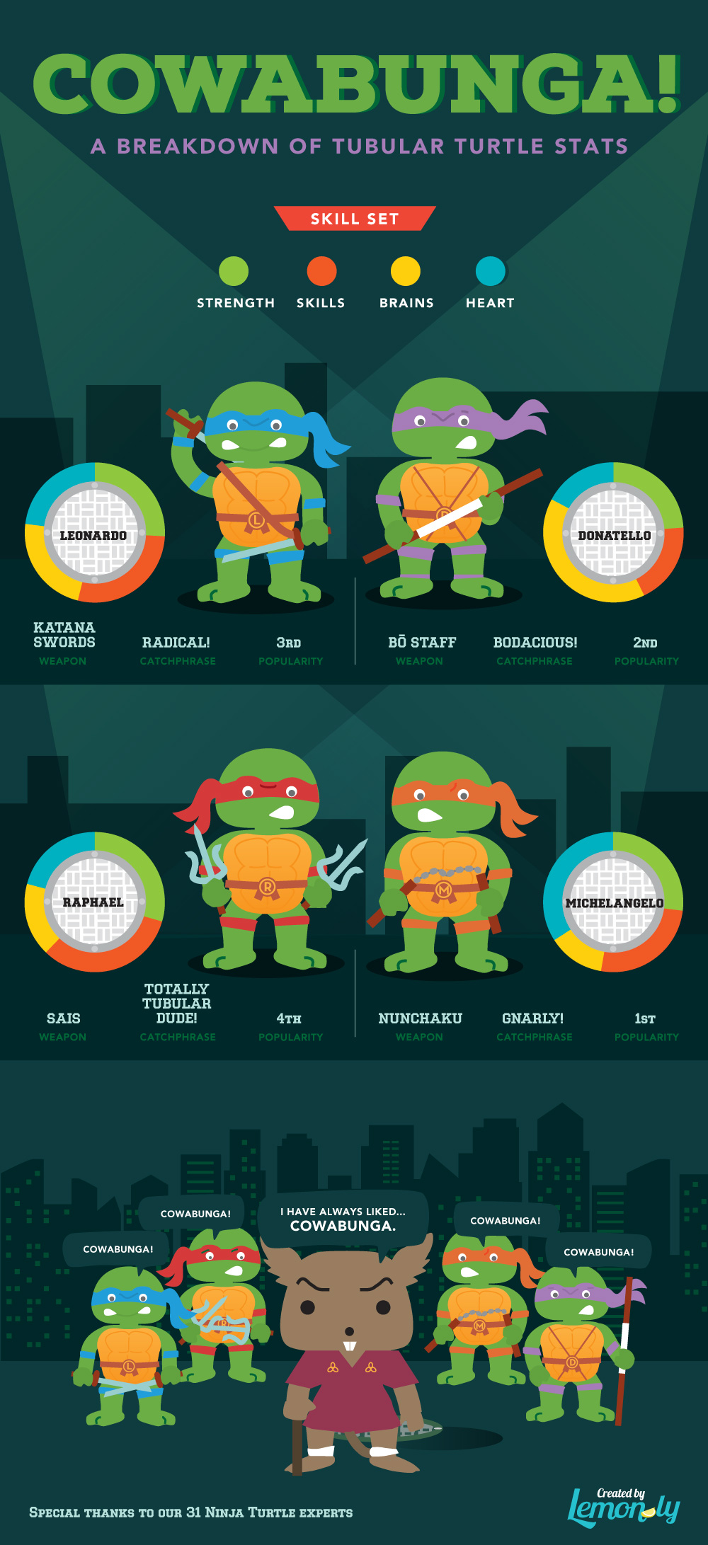 Cowabunga! Ninja Turtle Stats