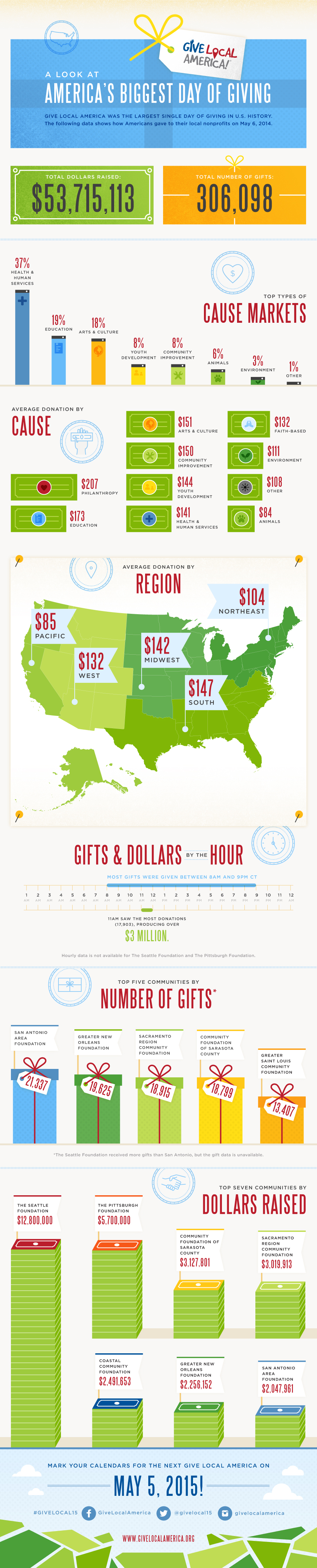 A Look At Give Local America 2014