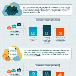 Cloud Multiplier Effect On The Cost Of A Data Breach