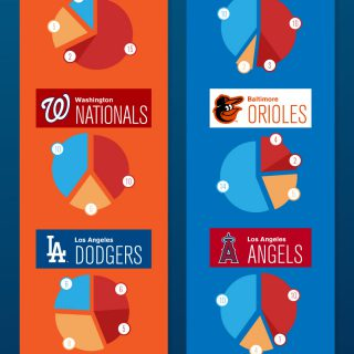 How The 2014 MLB LDS Teams Were Made
