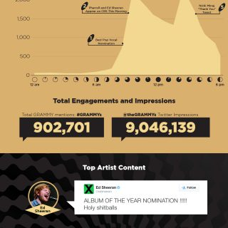 57th GRAMMY Nominations Social Data