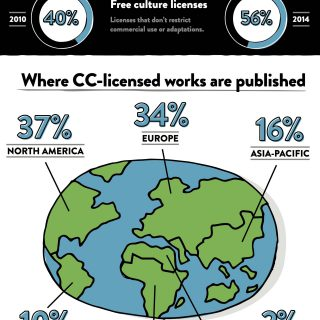 State Of The Creative Commons