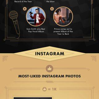 57th GRAMMY Awards Social Media Recap 2015