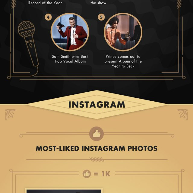 57th GRAMMY Awards Social Media Recap 2015