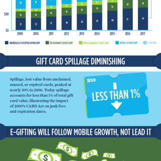 From Novelty To Mainstream: 2015 Gift Card Statistics