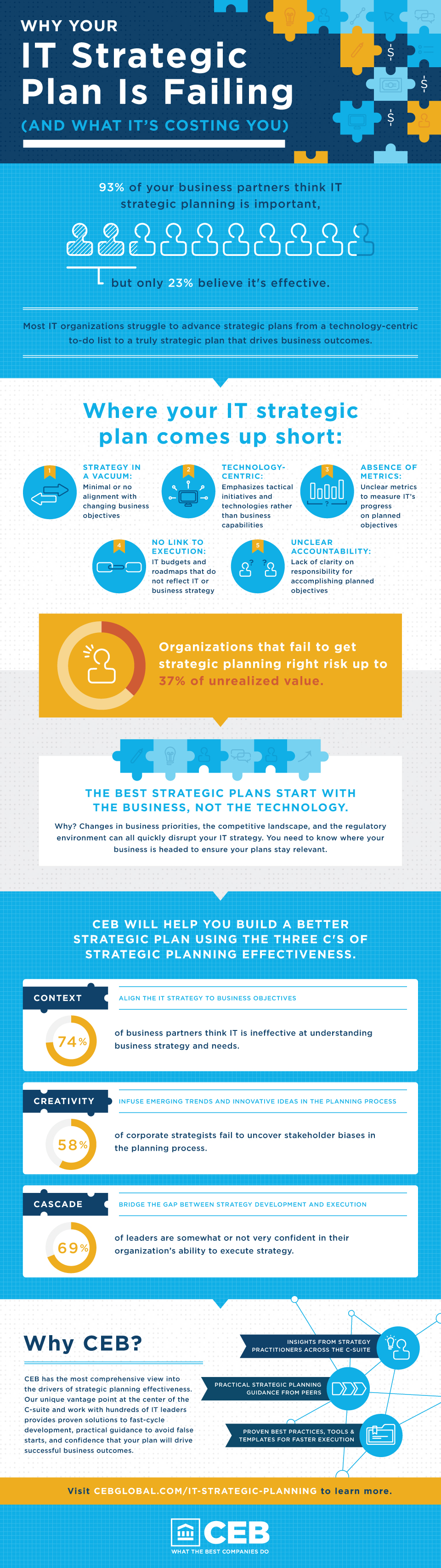 Why Your IT Strategic Plan Is Failing