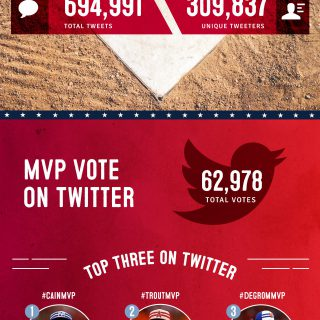 2015 MLB All-Star Game Social Media Recap