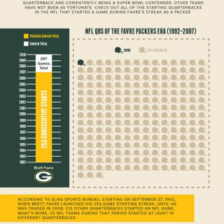 A Look Back At Brett Favre's Packers Career
