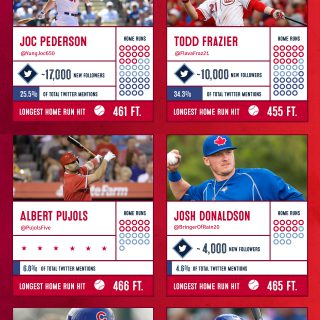 Hometown Hero: 2015 #HRDerby Social Media Stats