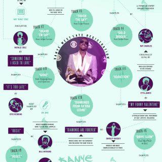Kanye West's Late Registration: The Samples
