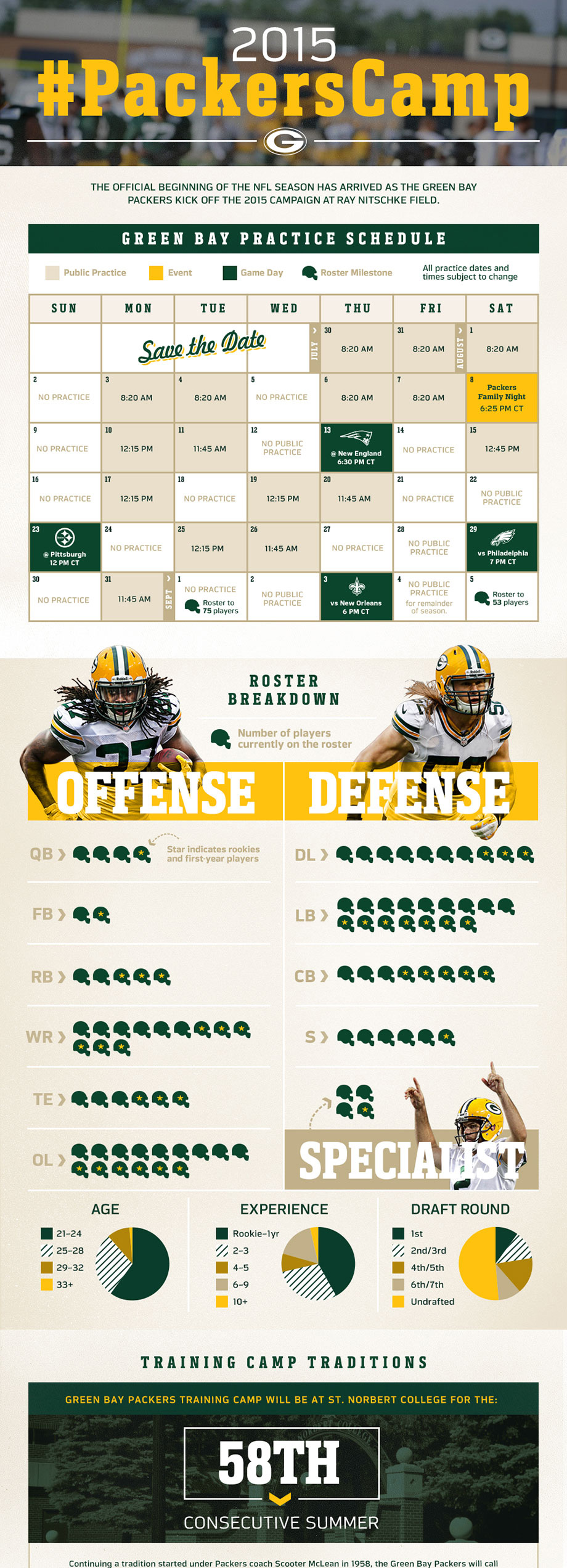 Green Bay Packers 2015 Training Camp Guide