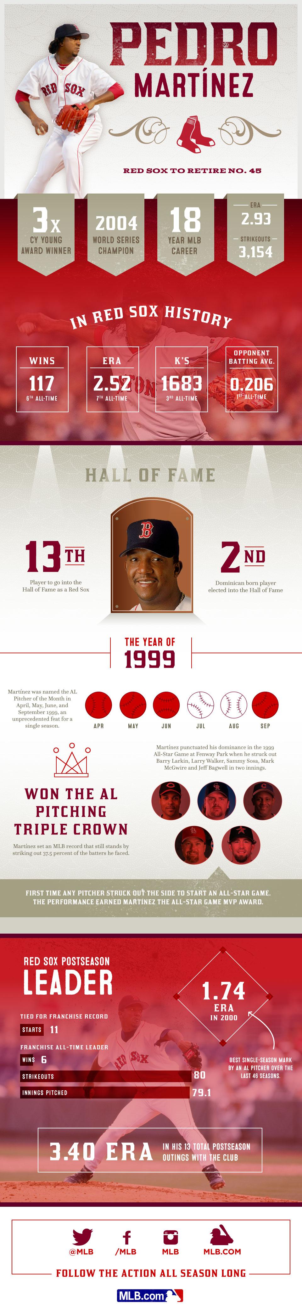 Pedro Martinez MLB Career Recap