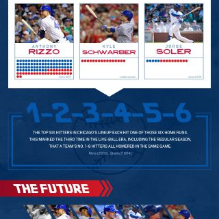 Jacks to the Future with the Cubs/MLB
