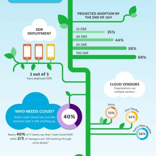Cloud & Hybrid IT Adoption Projections
