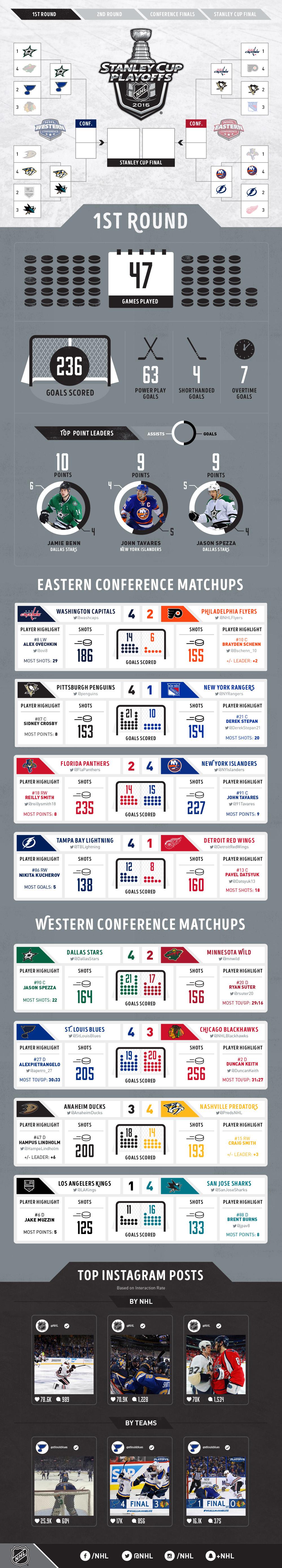 Stanley Cup Playoffs: Round 1 Recap