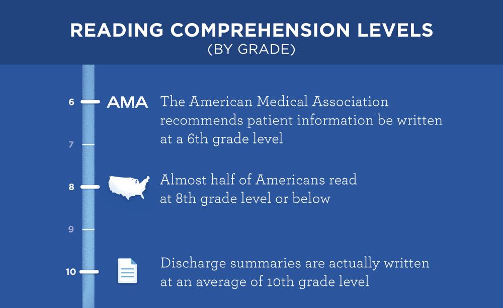 160912_medical-comprehension-chart_fnl