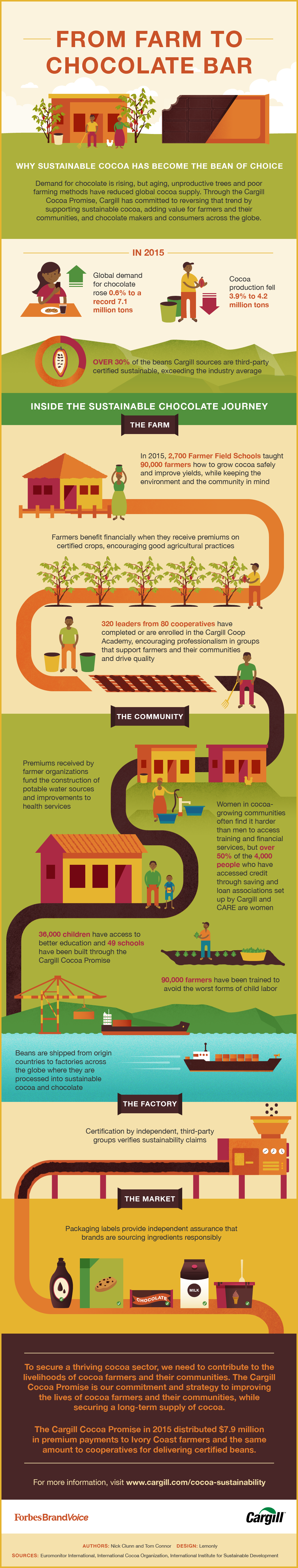 From Farm To Chocolate Bar | Best Food Infographics