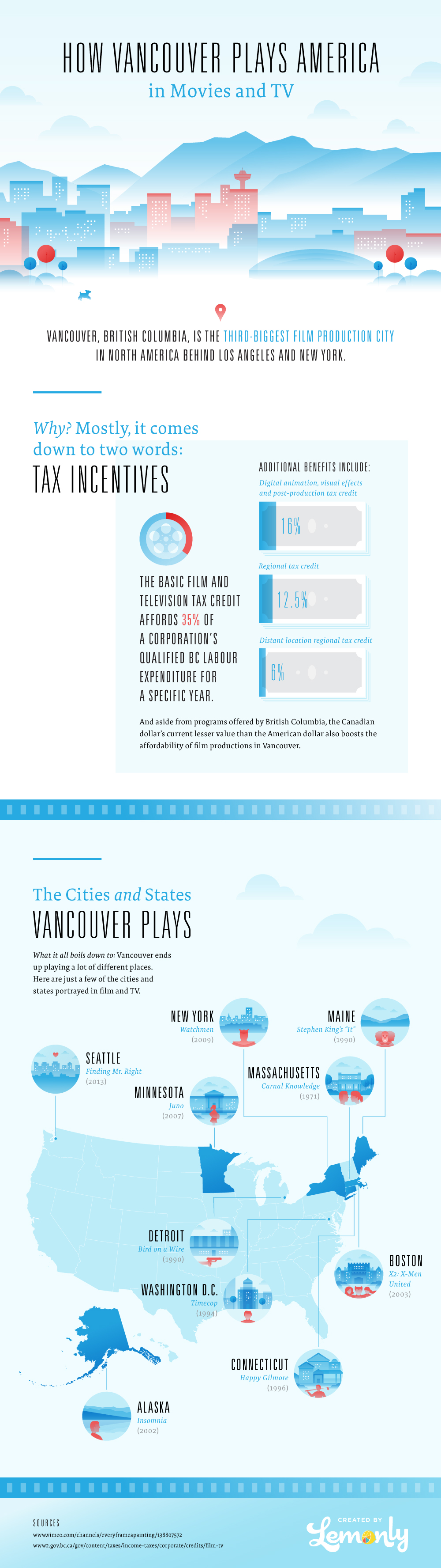 How Vancouver Plays America In Movies And TV