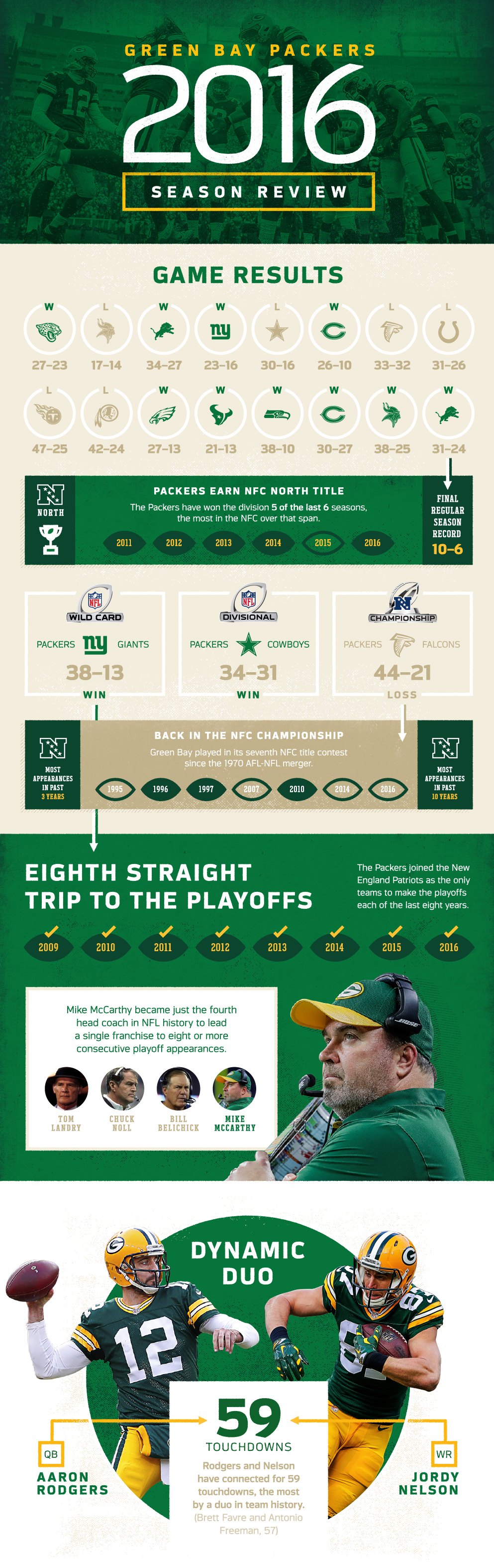 Packers' 2016 Season In Review