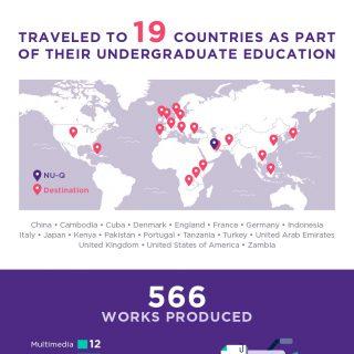 Class Of 2017 Achievements: Northwestern University In Qatar