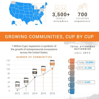 Five Years Of 1 Million Cups