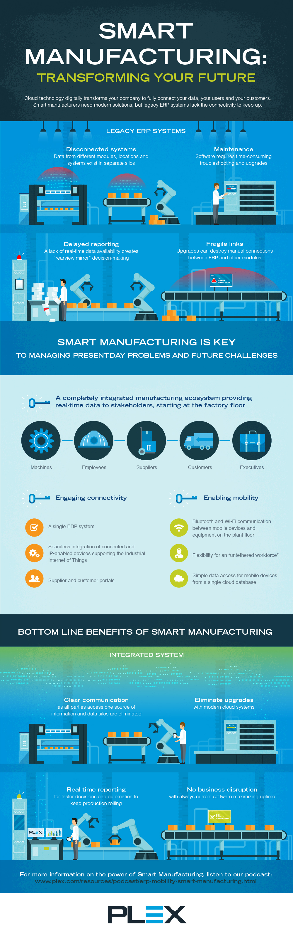 Smart Manufacturing: Transforming Your Future