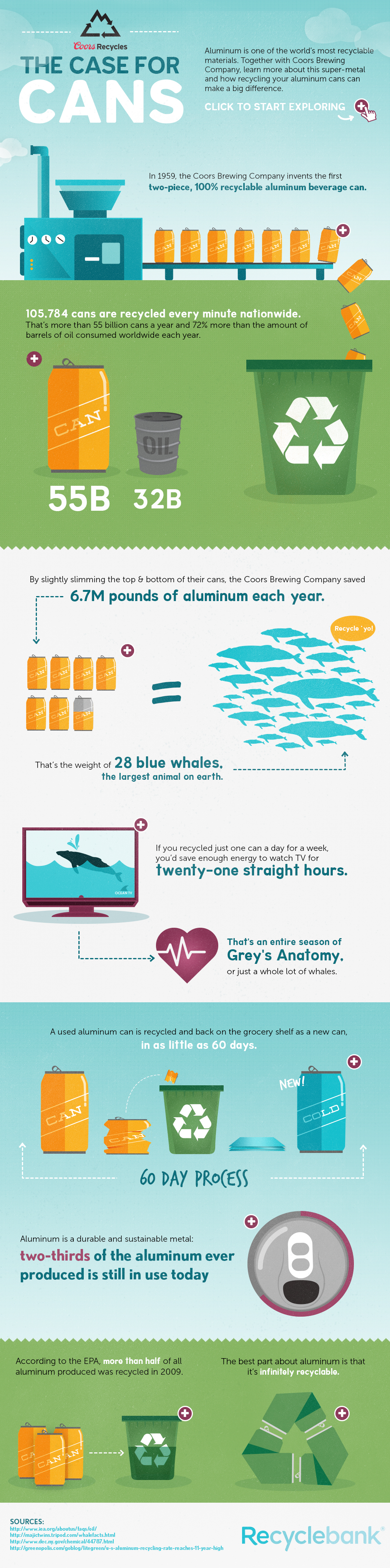 The Case for Cans – Recyclebank Aluminum Recycling Facts