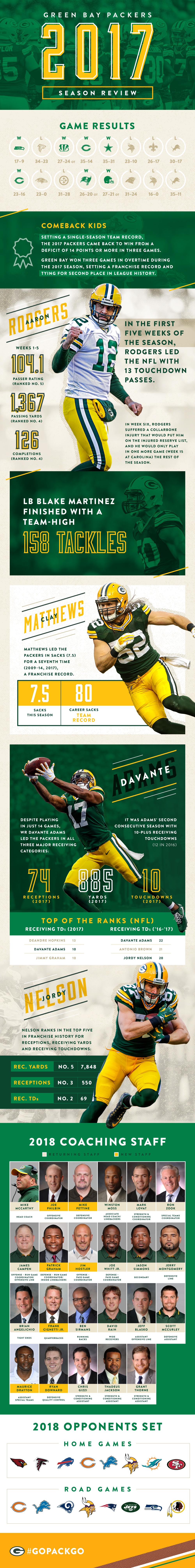 2017 Packers Season Review