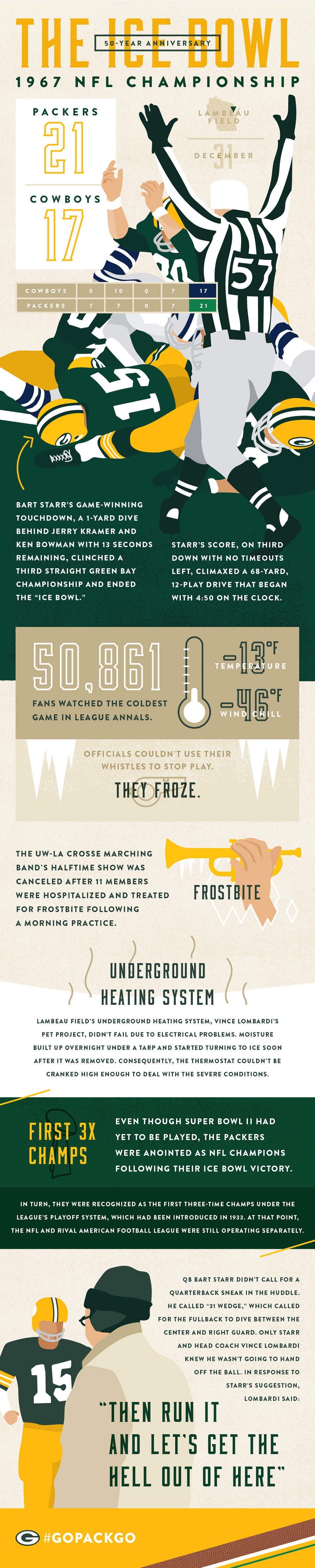 The Ice Bowl 50-Year Anniversary