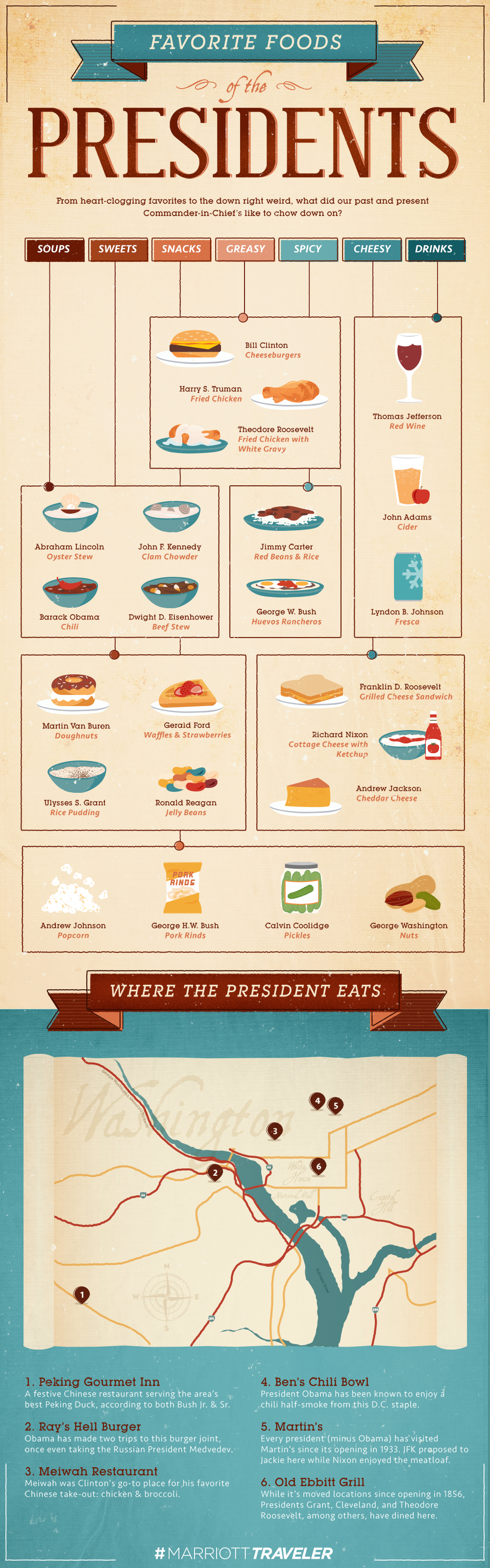 Favorite Foods of the Presidents