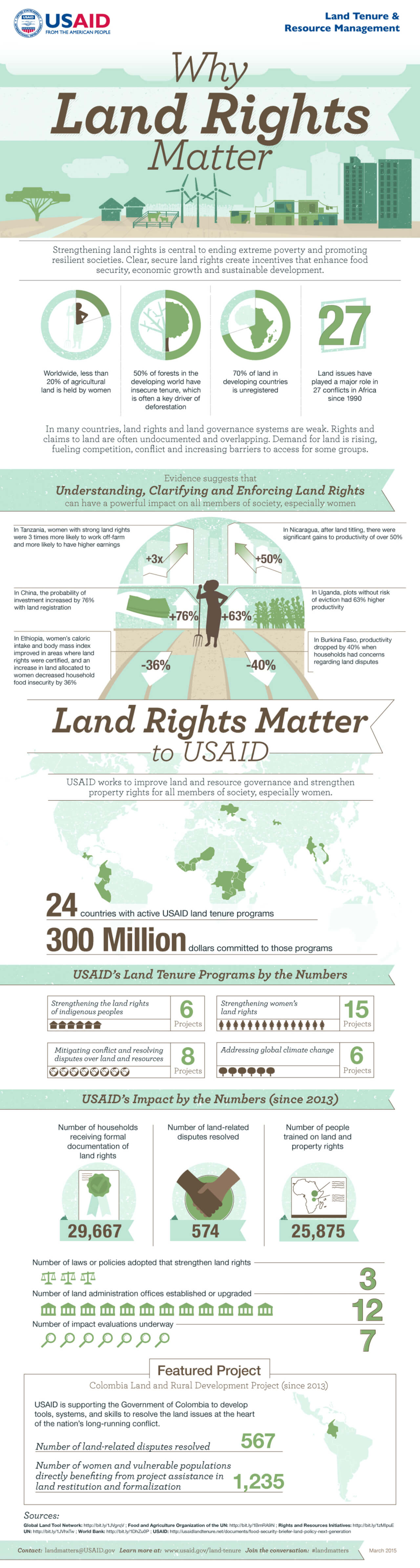 Best Infographics: Why Land Rights Matter