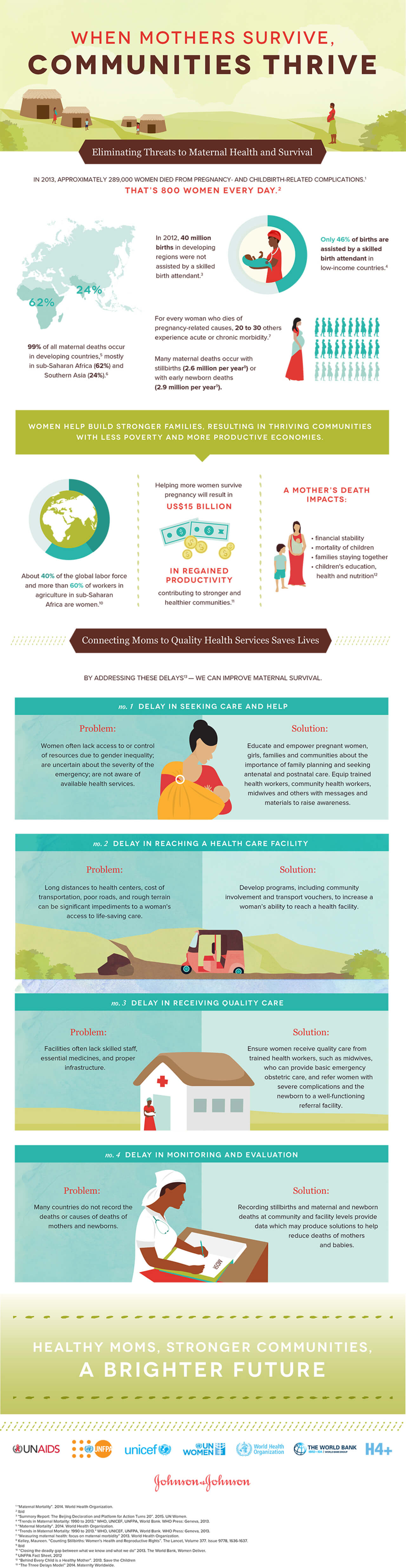 Best Infographics: When Mothers Survive, Communities Thrive
