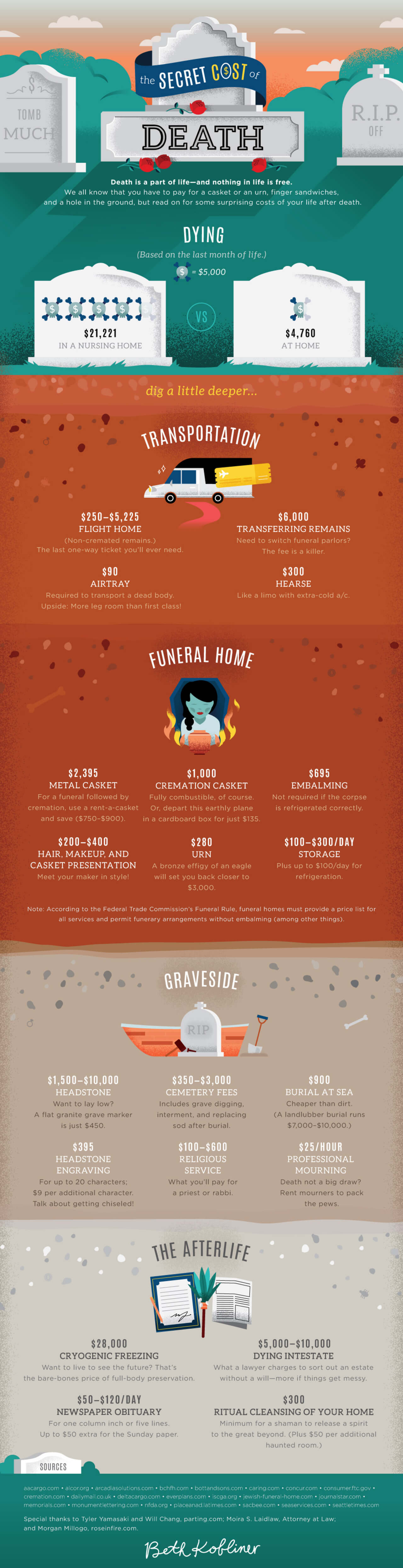 Best Infographics: The Secret Cost of Death