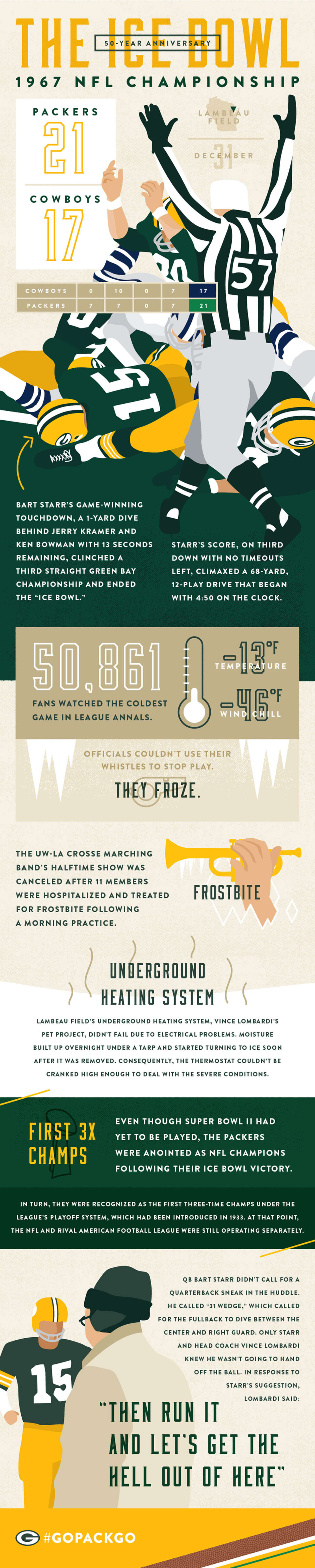 Best Infographics: The Ice Bowl 50-Year Anniversary