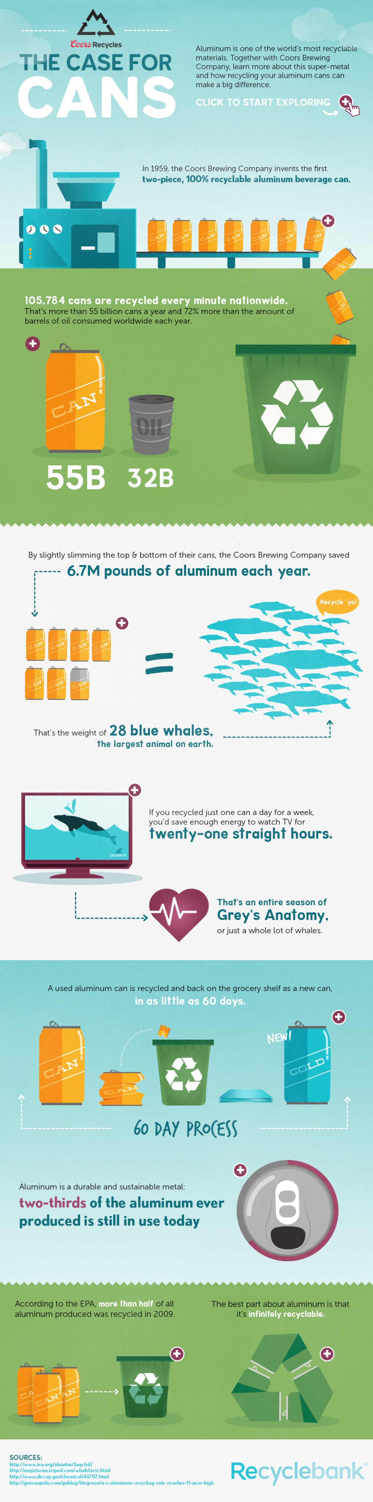 Best Infographics: The Case For Cans