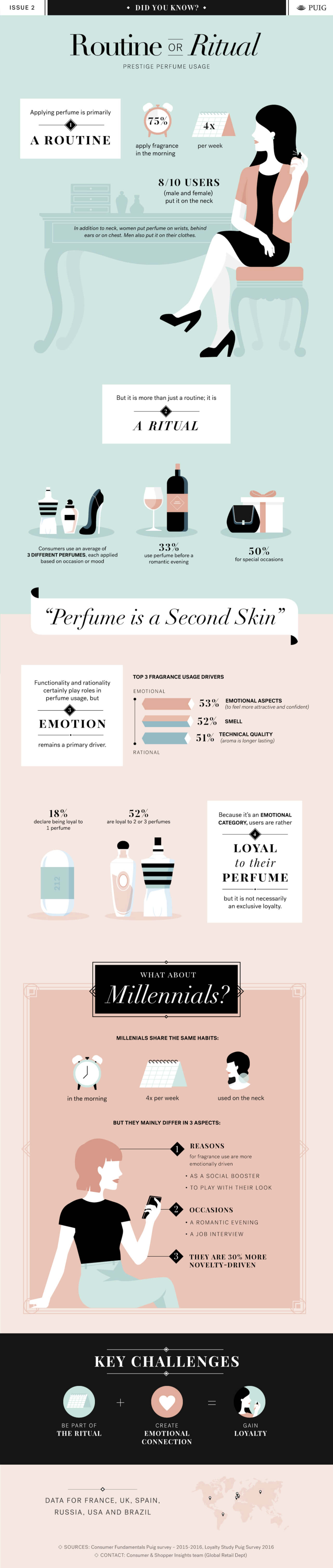 Best Infographics: Prestige Perfume Usage