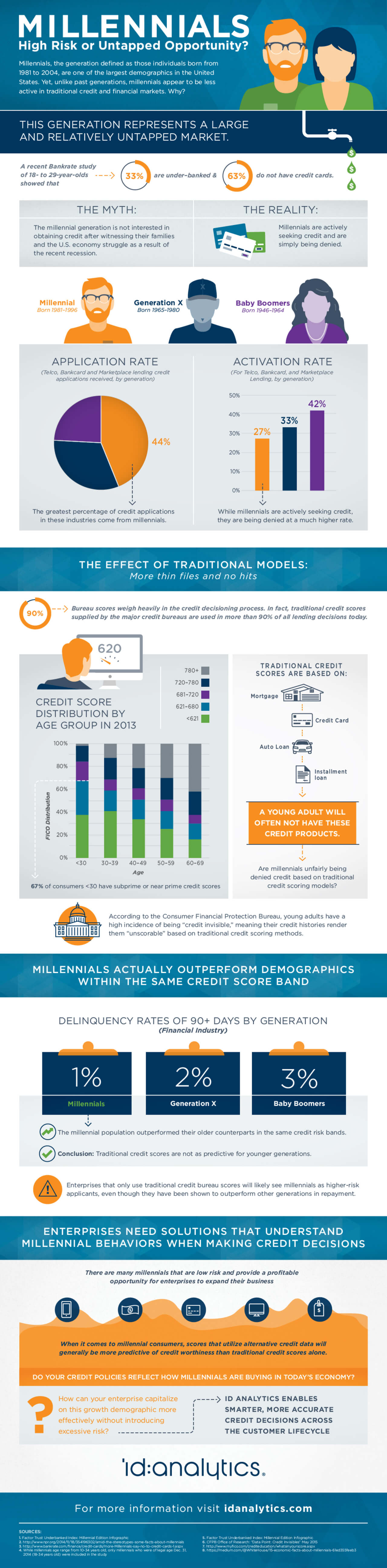 Best Infographics: Millennials: High Risk or Untapped Opportunity for Credit?